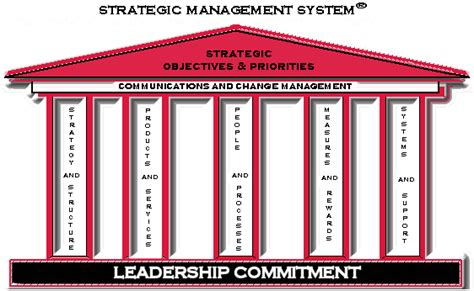 the coveted leader 5 pillars of transformative leadership books strategic management