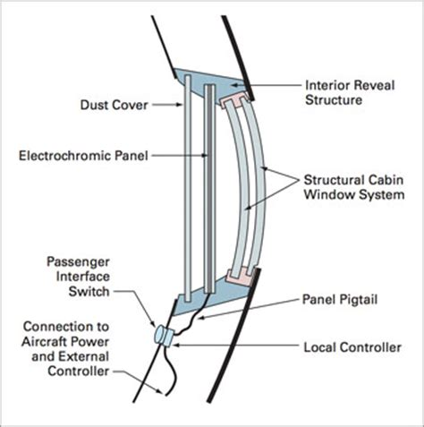 window technology aircraft design why is there a hole in one of the layer