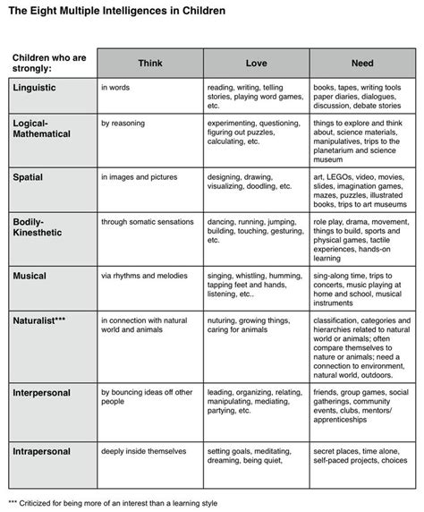 brain based lesson plan template best 25 intelligences ideas on what