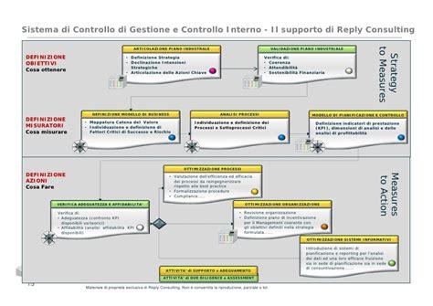 sistema controllo interno l evoluzione sistema di controllo di gestione il