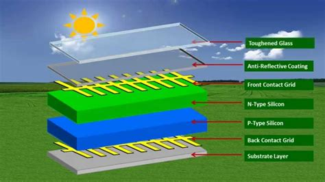 how solar panels work how solar panels work