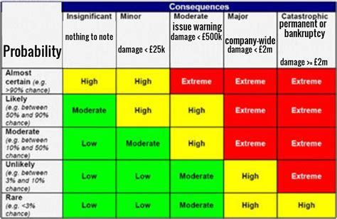 risk assessment heat map template 23 images of risk assessment heat map template infovia net