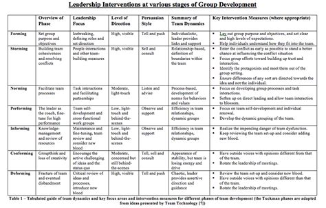 kotter what leaders really do summary critical team development and intervention tips for