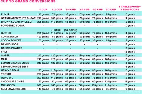 converter cup to gram 1 tablespoons to grams