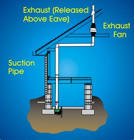 how to reduce radon gas in basement radon mitigation how to reduce radon gas what are your