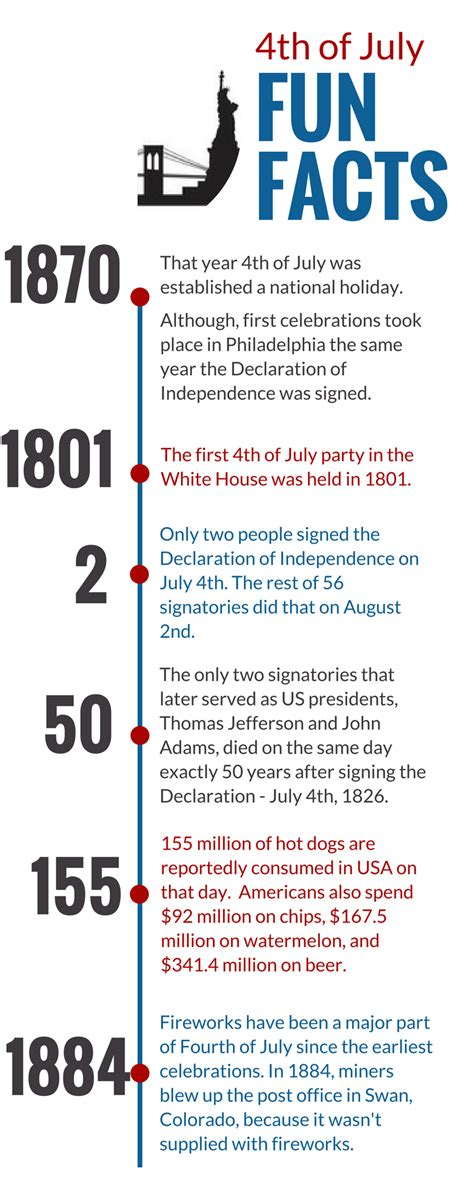4th Of July Facts by National Holidays 2017 Usa Lifehacked1st