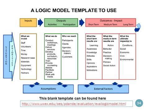 logic model template health logic model template do it yourself logic models