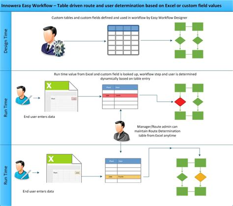 image workflow innowera easy workflow workflow for sap using server