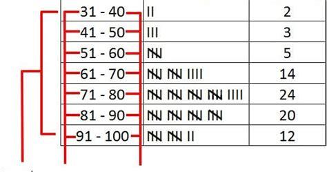 cara membuat tabel distribusi frekuensi matematika cara menyajikan tabel distribusi frekuensi data kelompok