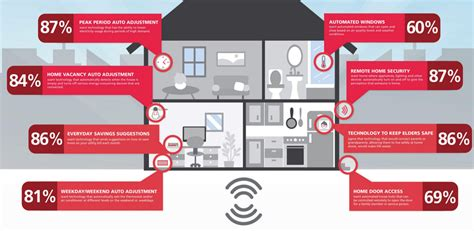 rogers smart home monitoring home review