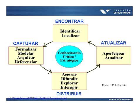 Mba At Intel by Instrumentos De Comunica 231 227 O Empresarial