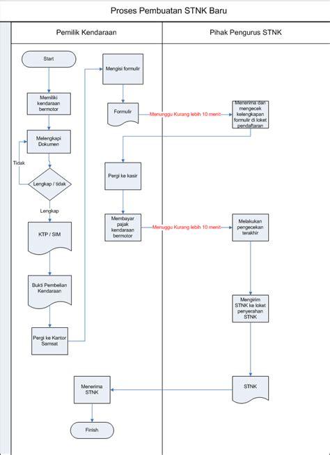 contoh flowchart membuat email contoh flowchart iis kelompok 2