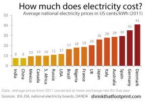 Average Electric Car Price Uk Average Electricity Prices Around The World