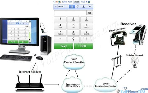 mobile voip free call voip basics pc device and phone based phone calls
