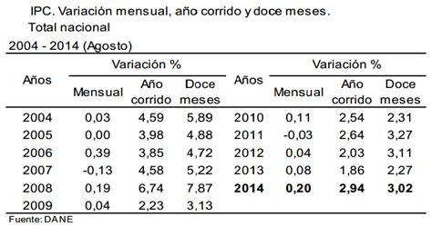 inflacion proyectada para colombia inflacion proyectada 2017 mexico sin tlcan el pib de m