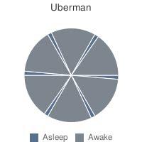 uberman sleep poker can change your life the uberman sleep experiment