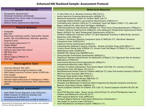 functional health pattern assessment exles the enhanced nki rockland sle pilot test retest dataset