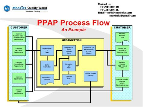 ppap template quality management system leading qms
