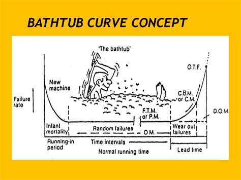 bathtub curve in maintenance essence of maint the root cause approach