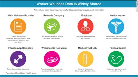 fitbit corporate challenge wearable technology and health insurance