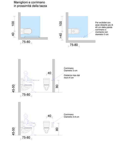 misure elettriche dispense bagno