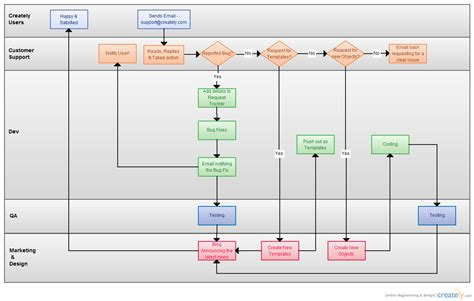 process flowcharting flowchart exles for create a flowchart