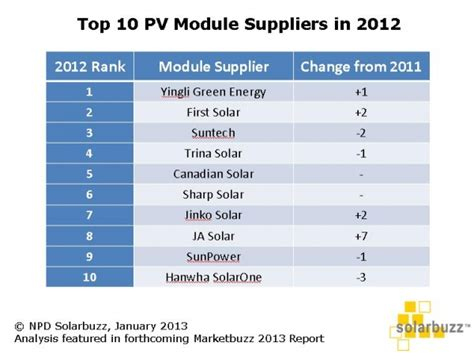 Solar Panels Manufacturers Ranking 2015 - top 10 solar pv module suppliers in 2012 cleantechnica