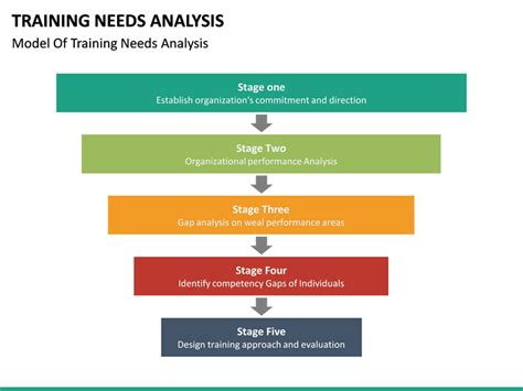 needs analysis needs analysis powerpoint template sketchbubble