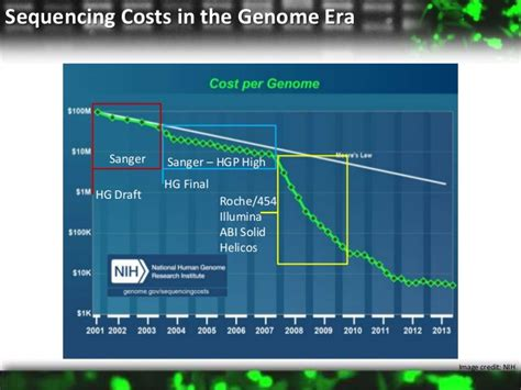 illumina sequencing price high throughput sequencing technologies on the path to