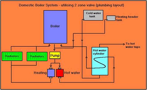 central heating boiler wiring diagram get free image