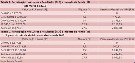 tabela imposto de renda plr 2016 tabela plr 2016 plr j 225 tem data e valores no bradesco