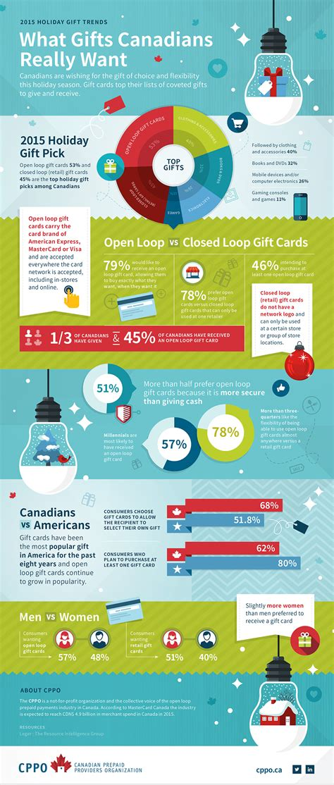 canadian gift trends survey finds gift cards are the most