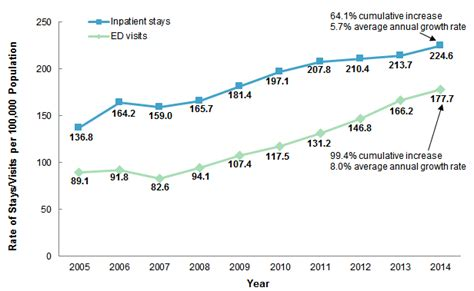Average Cost Of Emergency Room Visit by Opioid Related Inpatient Stays And Emergency Department