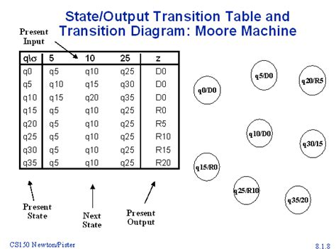 Transition Table state output transition table and