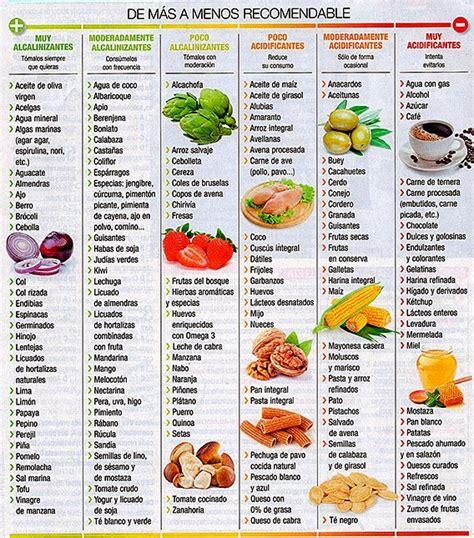 dieta alcalina forocoches