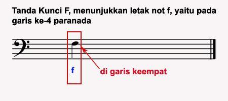 cara menulis not balok pada paranada dasar dasar notasi balok sekedar berbagi