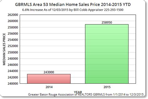 baton home prices in zip code 70810 increase 5