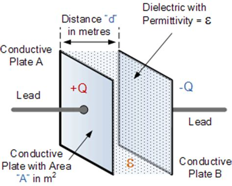 capacitor 1 has a dielectric of rubber between its parallel plates introduction to capacitors capacitance and charge
