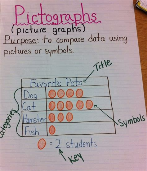 10 probability and graphing anchor charts top notch teaching