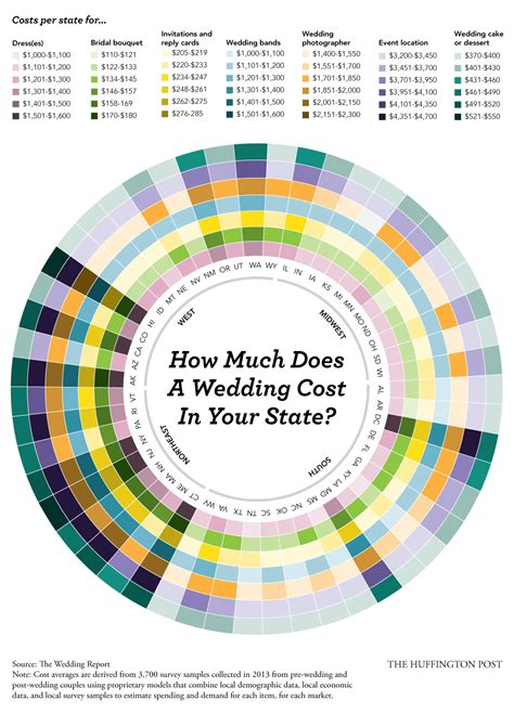 How Much Does A Wedding Cost In The Philippines For 2016 by How Much Will Your Wedding Really Cost We It By State Huffpost