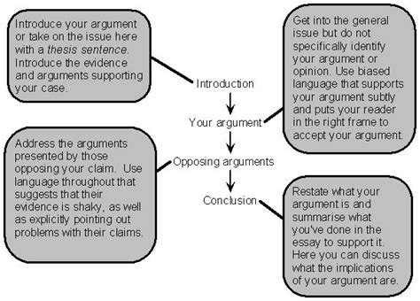 Structure Of An Argumentative Essay by General Structure Of The Argumentative Essay