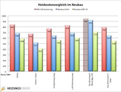Durchschnittliche Kosten Einfamilienhaus by Gasheizung Kosten Preise 2018 Im 220 Berblick