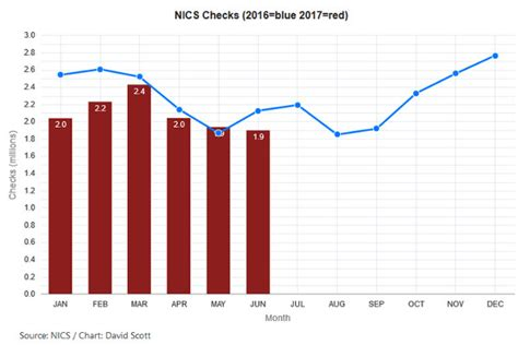Fbi Nics Background Check Nics Background Checks Continue High For June 2017 The About Guns