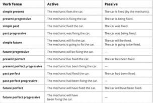 the passive voice esl library