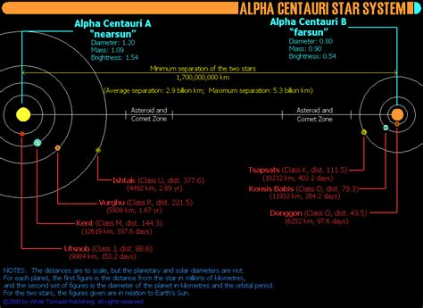 alpha centauri star system planets kent and the kentyans alpha centauri system