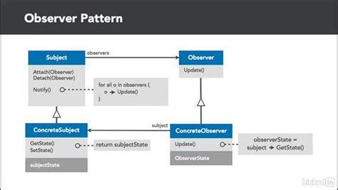 observer pattern video observer pattern overview