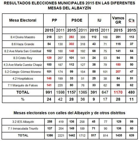 elecciones presidenciales de venezuela de 2013 wikipedia elecciones presidenciales de venezuela de 2013 wikipedia