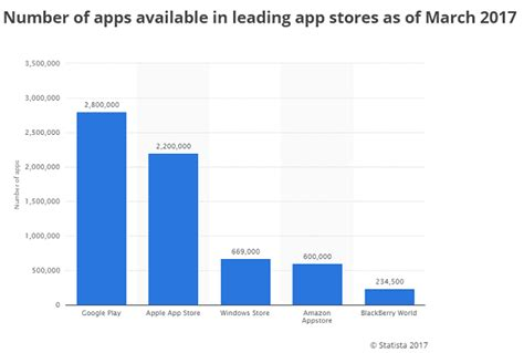 history of windows store total number of apps