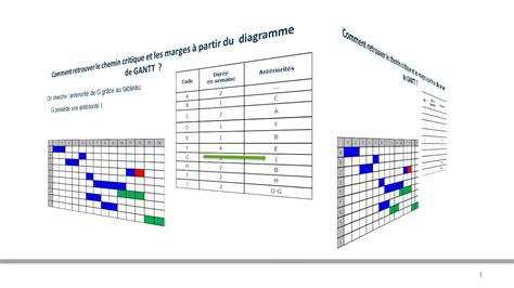 chemin critique dans le diagramme de gantt diagramme de gantt chemin critique image collections how