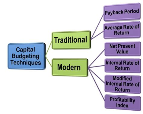 Modified Npv Definition by What Are Capital Budgeting Techniques Definition And